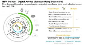 Digital access based on documents