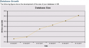 EWA database growth picture