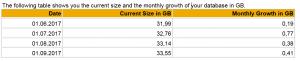EWA database growth table