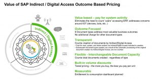 Digital access based on output
