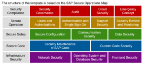 SAP security baseline template Secure Operations Roadmap